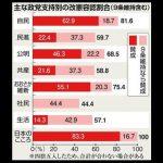【衝撃】「9条抜き」なら民共支持層6割が憲法改正に賛成(フジ産経調査)