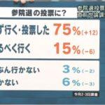 【報ステ世論調査】参議院選挙の投票「必ず行く・投票した」75%!前回調査(2週間前)よりも12ポイントアップ!