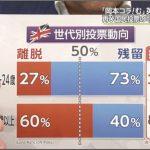 【悲惨】英EU離脱、若者の多くが残留を望んでいたが、若者の多くが選挙に行かずに離脱決定!