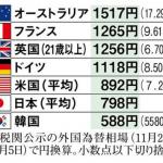 【奴隷根性】「最低賃金が初の800円台」で喜ぶ日本人