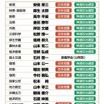 【ワオッ!】第三次安倍内閣の「日本会議・神道政治連盟所属リスト」