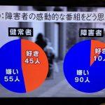 【24時間TVの裏番組】NHKの番組で障害者は「障害者の感動的な番組が嫌い(90%)」であることが判明!