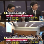 【暗いなぁ】「自国の政党に期待できる」日本15.5%「自国の将来に楽観的」日本20.7%