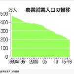【前年比8・3%減】日本の農業人口が200万人を下回る!1990年は480万人だったのに・・