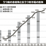 【BBCニュース】いかにして日本人はうつ病を信じるようになったか?患者数4年で倍増!抗うつ剤市場8年で6倍!