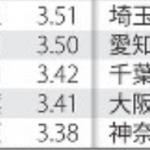 【警察調査】体感治安:大阪最下位(愛知ワースト3位)、警察信頼度:神奈川最下位(愛知ワースト4位)