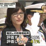 【世論調査】「稲田防衛省」評価しない41%評価する32%、「丸川五輪相」評価しない39%評価する37%「二階幹事長」評価しない41%評価する35%