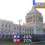 【バカじゃないの】9条改正に反対56%はいいとして、9条以外改正に賛成48%って何なの?9条以外改正なんて質問は成り立つの?答えちゃうの?