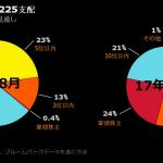 【国有化】日銀が2017年末に日経平均4分の1で筆頭株主に!ヤマハ・セコム・カシオなど55銘柄まで増加
