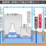 【漏れたか?】台風9号直撃で福島第1原発の汚染地下水があふれる恐れ