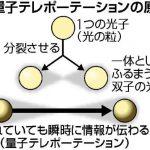 【サイエンス】「量子テレポーテーション」を使って6キロ先へ情報を瞬時転送に成功!