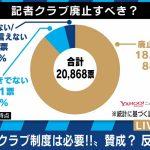 【諸悪の根源】記者クラブ制度「廃止すべき」82.6%(59,716票)Y!ニュース意識調査