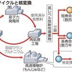 【意味不明】「もんじゅ」は廃炉だが、核燃料サイクル政策は堅持する意向