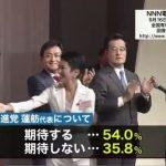 民進・蓮舫代表に「期待」57%(共同)54%(NNN)二重国籍「問題ない」62%(NNN)