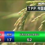 【バカの国】TPP今国会承認「どちらともいえない」52%、憲法改正「どちらともいえない」33%、原発再稼働「どちらともいえない」34%(NHK世論調査)