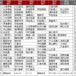 【 悲報 】サッカー日本代表、視聴率が4年前の半分に・・