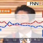 【スゴイ結果】安倍内閣支持率57.6%、4カ月連続上昇!蓮舫氏「二重国籍」問題で説明責任果たした「思う」47・7%「思わない」45・1%(フジ産経)
