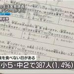 【責任者は?】大阪市・子ども貧困調査「経済難で医療機関受診できず」1.3%「夕食を食べない日がある」1.4%