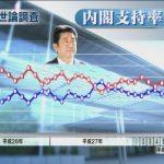 【マスゴミ&愚民】TPP強行採決・土人発言・白紙領収書でも内閣支持率5ポイントアップ!(55%)NHK・産経・読売・調査
