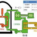 【大事故では?】敦賀原発2号機で一次冷却水(核燃料に直接触れており放射性物質を含む)が10人にかかる!日本原子力発電は「作業後洗ったので被ばくはない」とのコメント