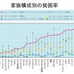 【嫌味かな?】デンマーク大使館「一人親家庭の貧困率は世界最低です」⇒ネット「日本はグラフからはみ出しちゃってる・・・」