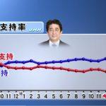 【ここがヘンだよ日本人】年金法案成立「反対」55%、カジノ法案成立「反対」55%、北方領土解決「期待しない」63%なのに安倍内閣支持率4.4ポイントアップで61%!