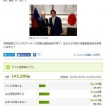 【TV・新聞の世論調査とは違う結果】安倍・プーチン首脳会談「評価できない」62.6%「評価する」37.4%(ヤフー意識調査・14万人以上投票)