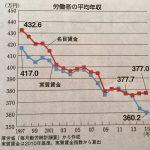 【貧乏に】安倍政権の3年(13~15年)で実質賃金が17万円減ったことが判明!