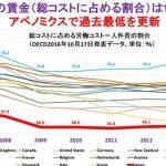 【奴隷労働】日本の賃金(総コストに占める割合)はOECD35カ国で最低であることが判明!