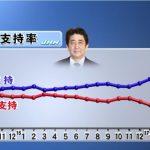 【およよ】安倍内閣支持率6ポイントアップで67%!天皇一代限り退位の「特例法」に(先月賛成22%からの)賛成82%っておかしくね?(TBS)