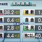 【予想通り】日米首脳会談「評価」70.2%「評価」68%:米入国制限「理解できない」75.5%「評価せず」79%(共同)(NHK)