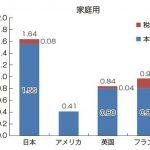 【うわっ】日本のガス料金高すぎ!家庭用で米国の4倍・産業用で米国の7倍