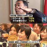 【世論】籠池氏の参考人招致「行うべき」76%、昭恵夫人が名誉校長「不適切」78%(TBS)