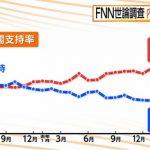 【支持離れ起きず】内閣支持率「ほぼ横ばい」1.4Pダウン、籠池氏以外の関係者の国会招致「必要」84.7%(フジ産経調査)