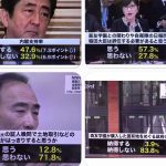【大打撃!】安倍内閣支持率7.3Pダウン!稲田氏「辞任すべき」57.3%!籠池氏の証人喚問では事実は「はっきりしない」71.8%!(NNN)