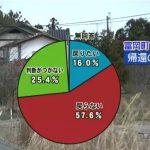 福島県の浪江町と富岡町の一部が4月1日で避難指示を解除。しかし、帰還する人は極少数