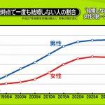 【1990年は20人に1人】男性4人に1人、女性7人に1人が50歳までに一度も結婚せず!過去最高を更新(2015年調査)