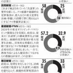 【残念!】「共謀罪」には反対だが、「テロ等準備罪」には賛成の日本人!同じ法案ですから!(各社世論調査より)