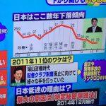 【2017】「報道の自由度ランキング」日本は72位!「政権側がメディア敵視を隠そうとしなくなっている」