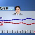 【納得せず】内閣支持率4Pダウン!森友適正価格の政府説明「納得できない」74%、安倍総理の100万円寄付説明「納得できない」56%(TBS)