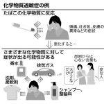 【病気?】化学物質過敏症「たばこの煙で頭痛」「変わり者扱い」「通学できない」「働けず実家暮らし」(北海道新聞)