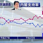 2017/05/15(月)プチニュース「NHK世論調査」「肥満はタバコよりも早期死亡につながる?」など
