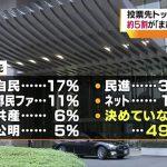 【共産応援かな】都議選・投票先「自民17%」「都民F11%」「共産6%」「公明5%」「民進3%」期待する政策「福祉・子育て36%」