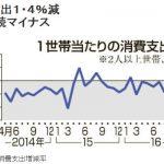 【不況】家庭の生活費(消費支出)が1年8か月連続でマイナス!平成12年以降で最長!イカやサケなどの値上がりが原因との分析