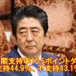 【急落】安倍内閣支持率10.5ポイントダウン!支持44.9%、不支持43.1%で拮抗!(共同)