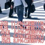 【自民11.1%(前回17%)】「共同通信の都議選世論調査の報道がおかしい!『都民ファと自民第1党競る』よりも『自民党の支持大幅下落』がホントのニュース!」(共同)
