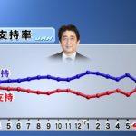 【急落】安倍内閣支持率8.9ポイントダウン!「支持」54.4%「不支持」44.1%。加計政府説明「納得できない」72%。どちらの説明を信じるか「前川氏」58%「政府」19%。前川氏「国会で話を聞くべき」70%(TBS)