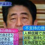 【ポイント】安倍内閣を支持しない理由1位が変化!「政策に期待が持てない」から「総理の人柄が信頼できない」に変わる!