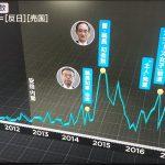 【悲報】安倍政権になってから「沖縄ヘイト」が急増!(報ステ)
