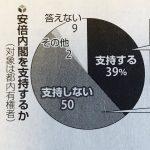 【東京都民世論調査】朝日(支持40%、不支持50%)・読売(支持39%、不支持50%)ともに内閣支持率は低調